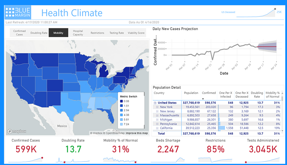 Commerce-US-Health-Climate