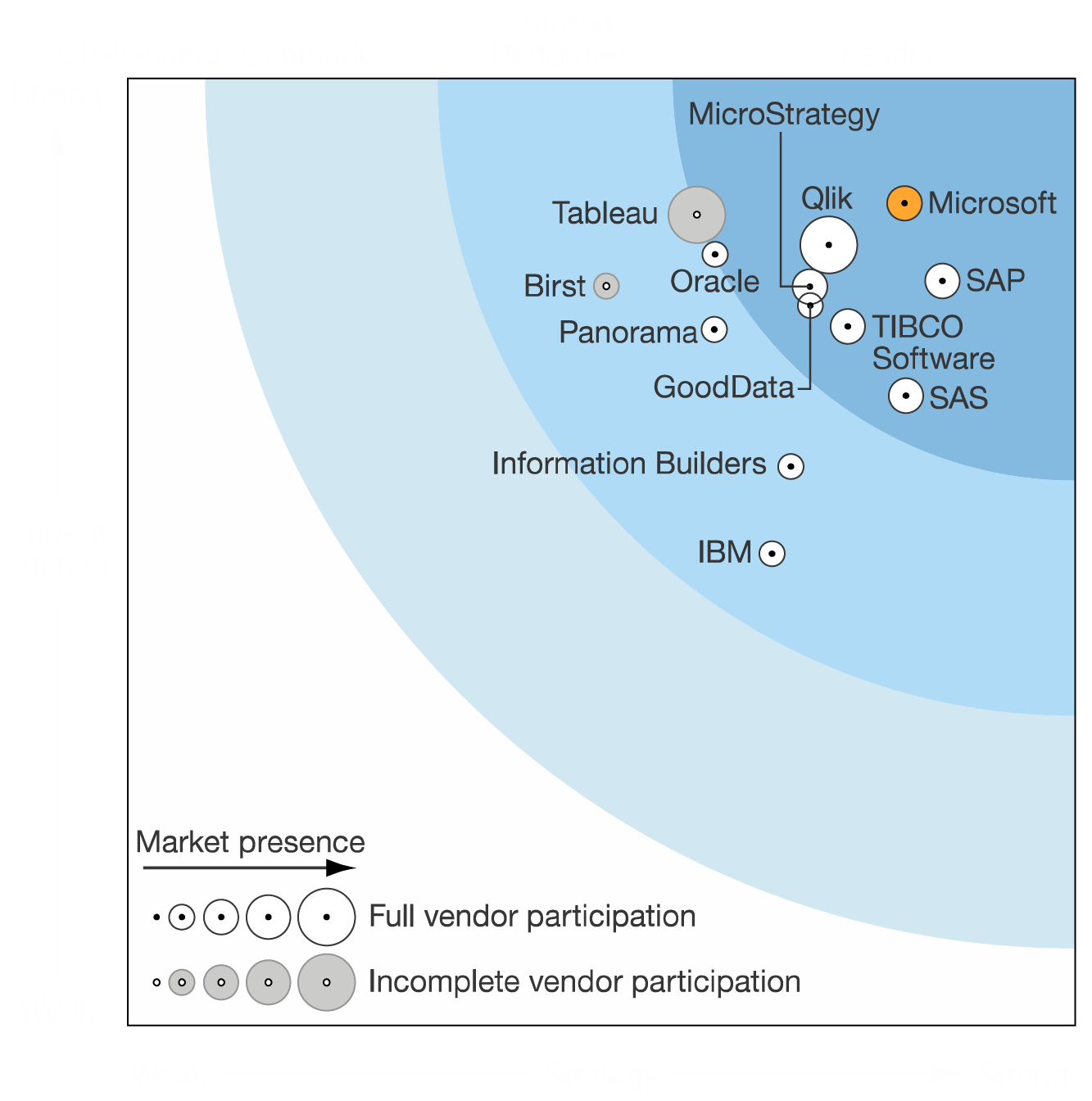 Forrester Ranking on Power BI