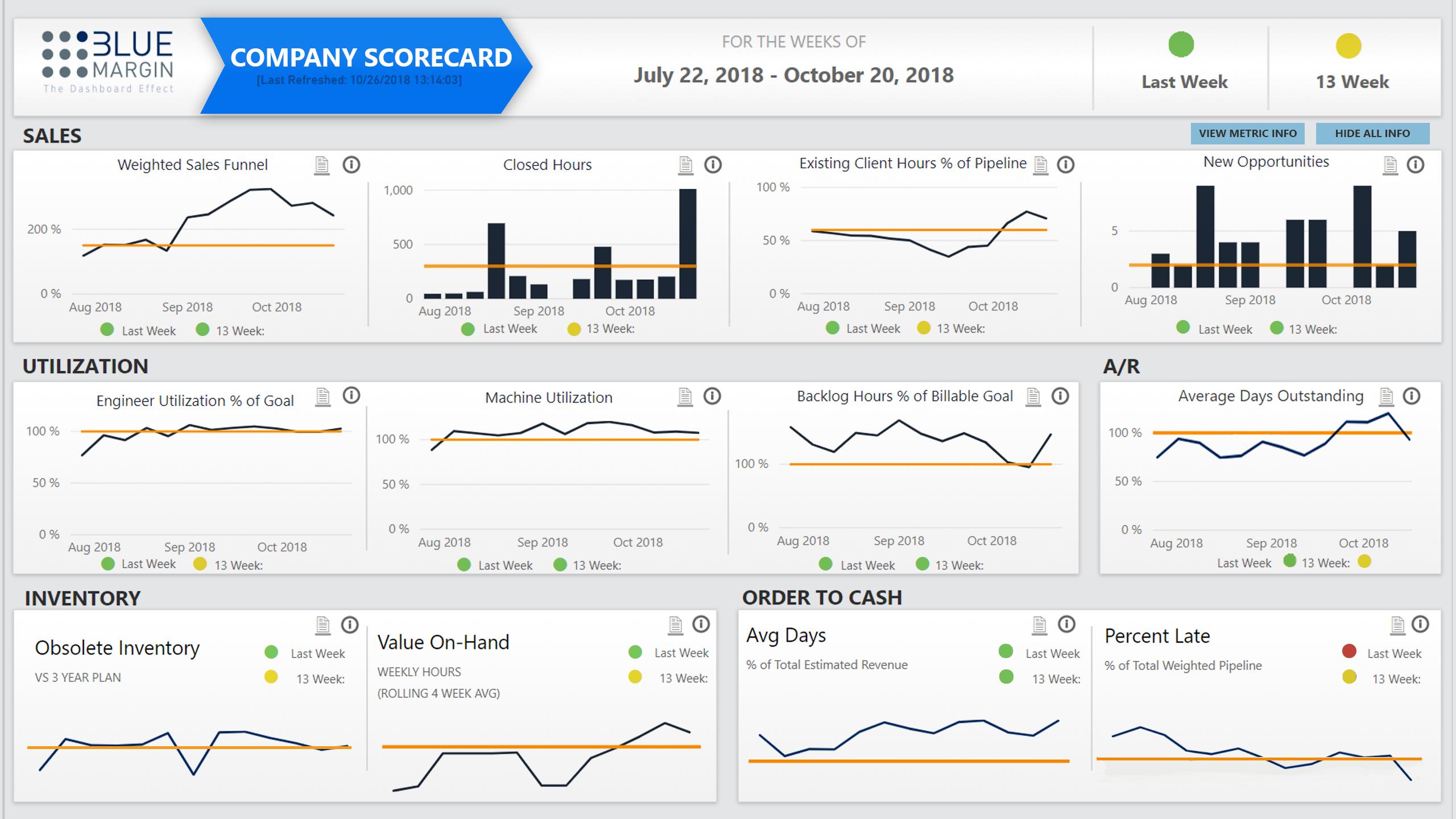 Company Scorecard Single KPI