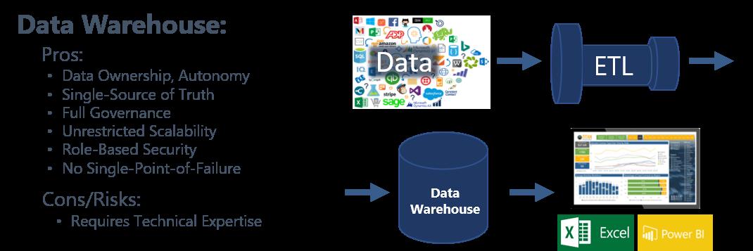 Data Warehouse-3