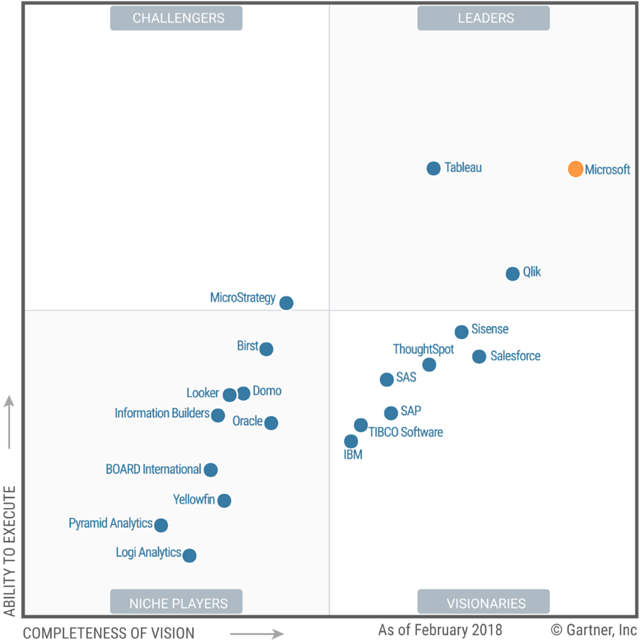 Gartner Quadrant 2018.png