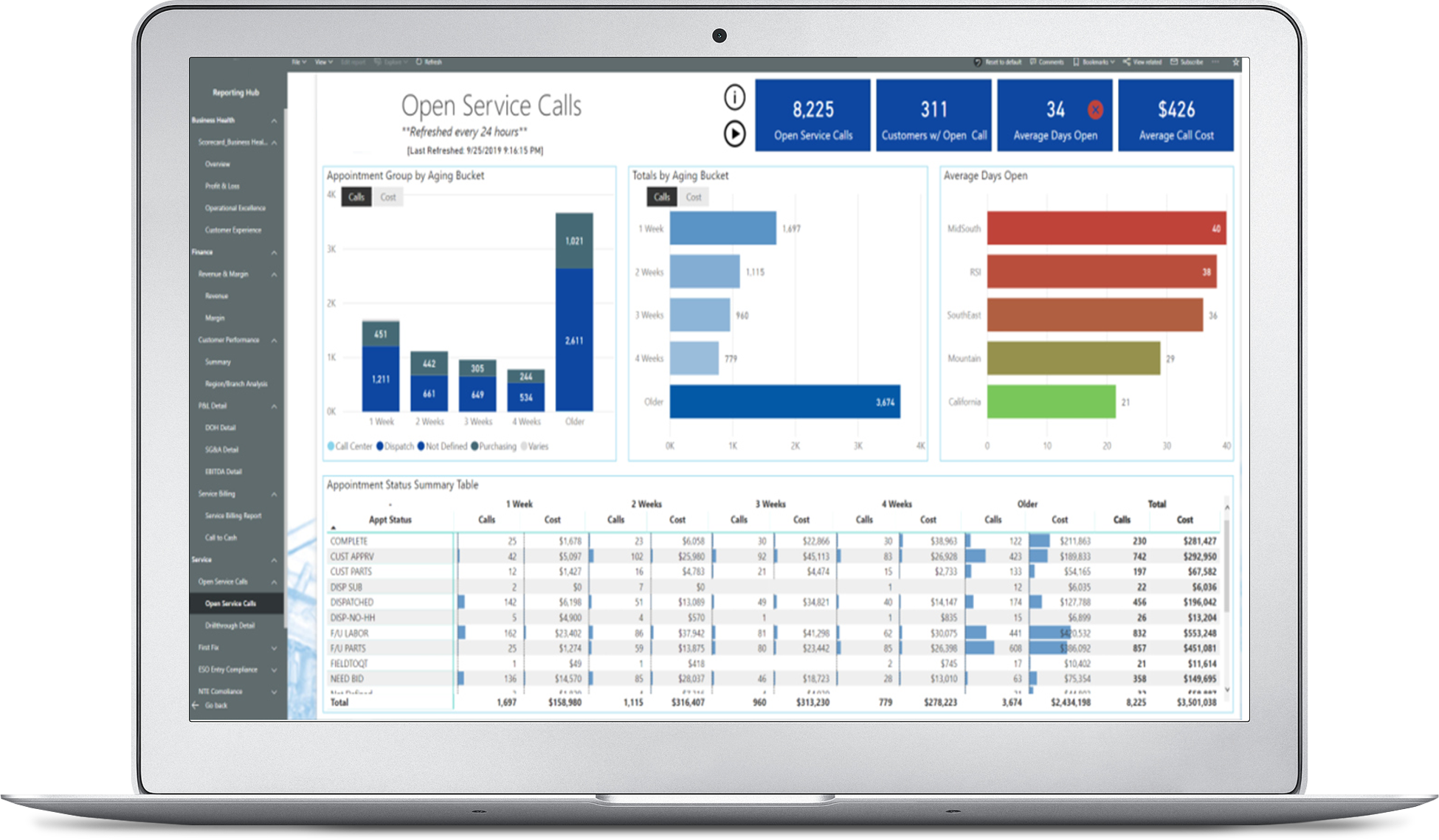BI Dashboards For Manufacturing, Field Service, and Healthcare