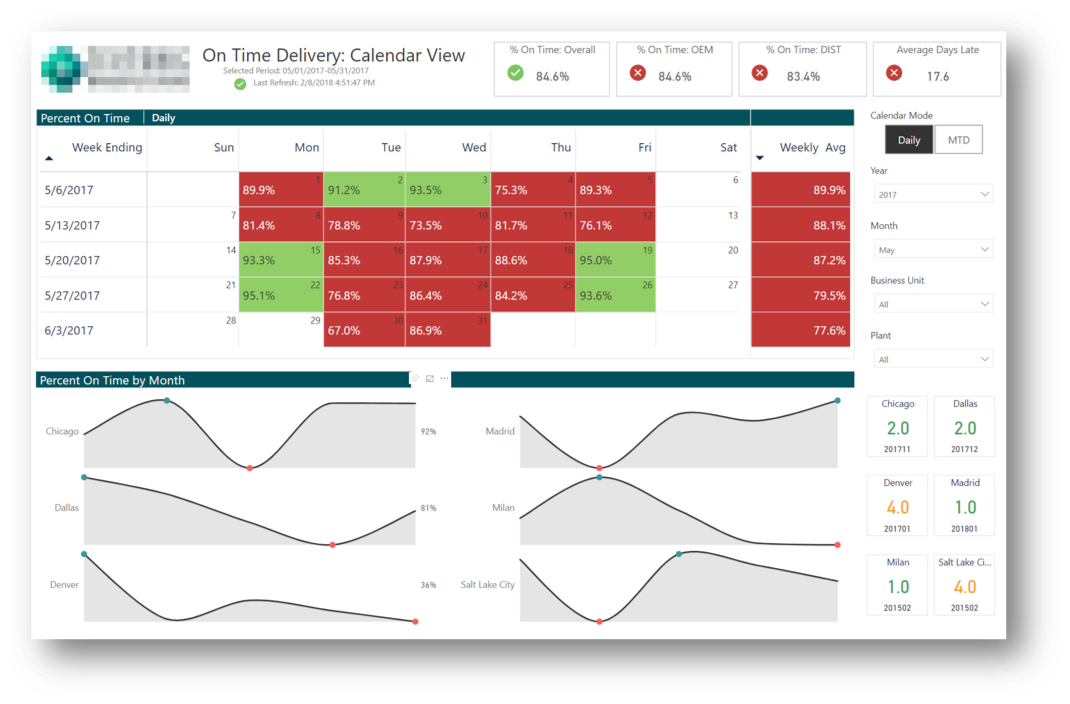 power-bi-on-time-delivery-dashboard