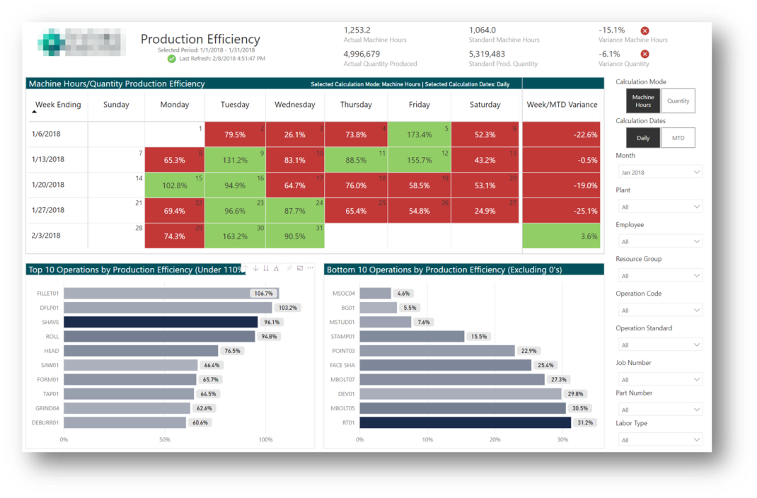 power-bi-production-efficiency-dashboard-private-equity