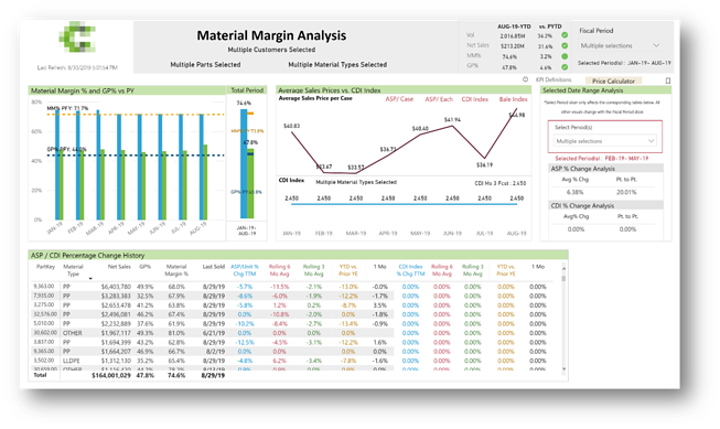 private-equity-dashboard-example-material-margin