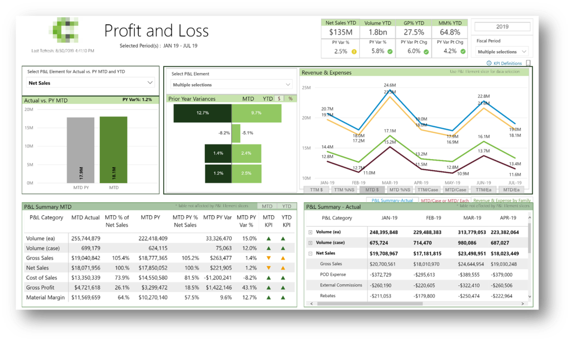 private-equity-dashboard-profit-loss-example